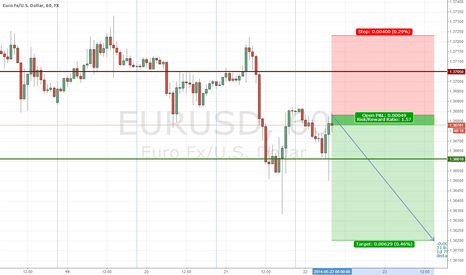 EURUSD: The EUR/USD decline 60 pips to 1.3620.