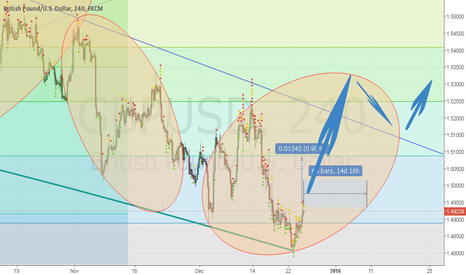 GBPUSD: CHART GBP USD