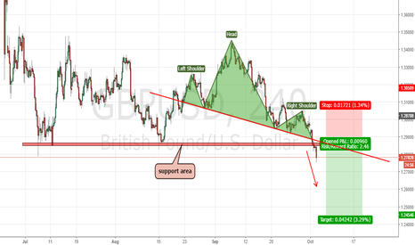 GBPUSD: GBPUSD sell position.