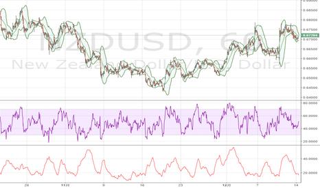 NZDUSD: NZドル / 米ドル、0.6700の上で5-DMAへと向かう