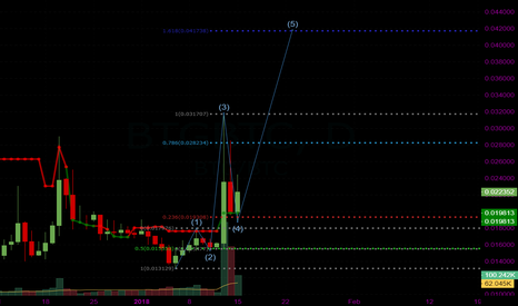 BTGBTC: BTG Elliott Waves