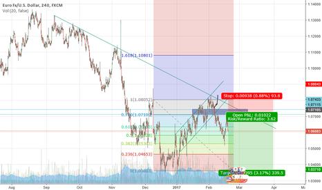 EURUSD: EURUSD Potential Swing Short Opportunity