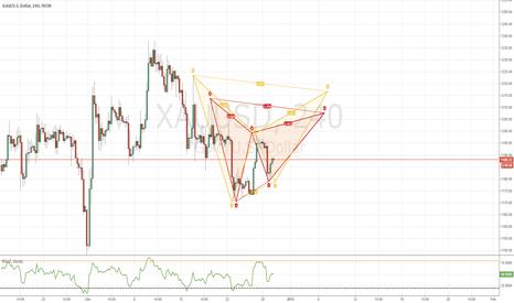XAUUSD: GOLD/USD , Bearish Gartely & Bat , 240 Chart