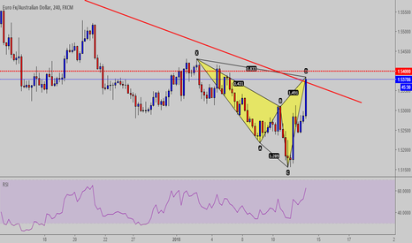EURAUD: Cypher Pattern completo EUR-AUD  h4