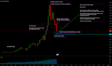 BTCUSD: $BTCUSD - Time to become an alpha male Chad & BTFD
