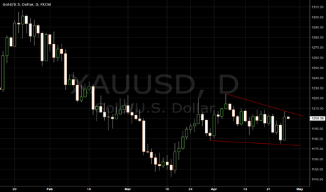 XAUUSD: GOLD on the brink
