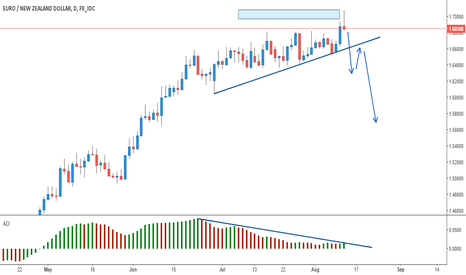 EURNZD: EURNZD: Time to Go Short