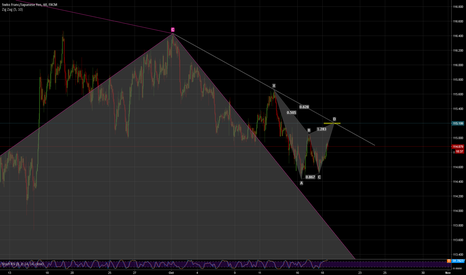 CHFJPY: Opportunity to short