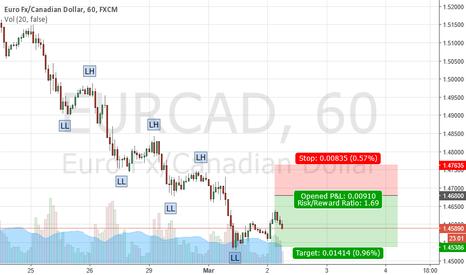 EURCAD: EURCAD Trend Continuation