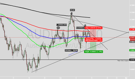 AUDUSD: SHORT SHORT ON AUDUSD