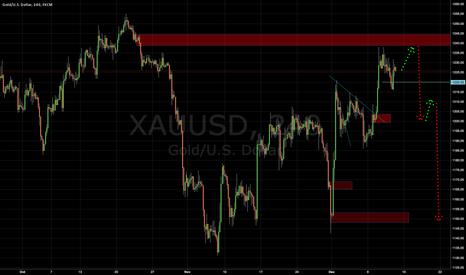 XAUUSD: waiting for s