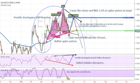 EURUSD: Are we going to start a long for a while ?