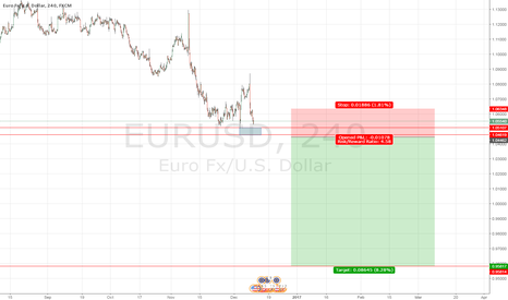 EURUSD: EurUSD 1m-5m-15m.... 1D-1W SHORT