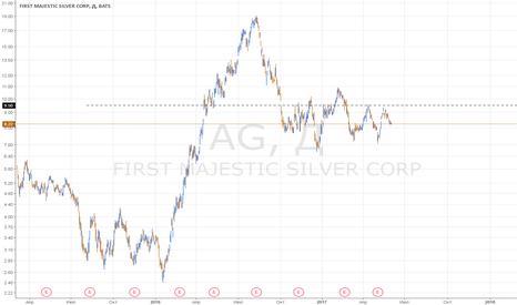 AG: Без плечей. AG: ловим рост до 9.5. Ч.2