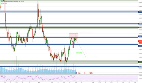 NZDCAD: NZDCAD (4h) Reasons to go short