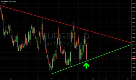 EURGBP: EURGBP WILL GO UP!