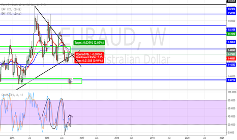 EURAUD: EUR AUD on the rise i think. WEEKLY FRAME