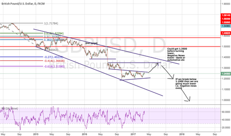 GBPUSD: Future Buy the rumor sell the fact
