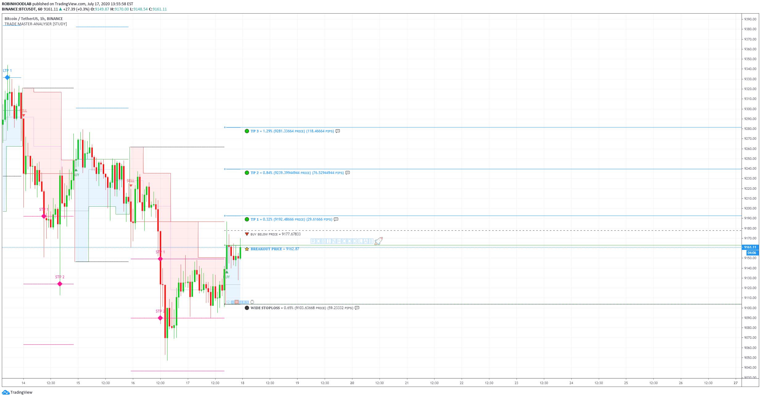 btc usdt binance tradingview