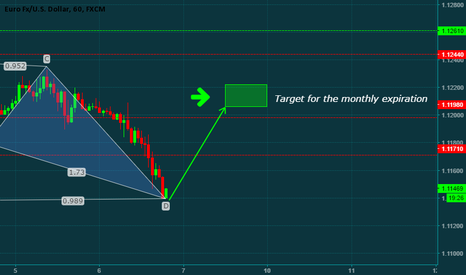 EURUSD: EURUSD MOVEMENT ACCORDING TO MONTHLY CME BULLETINGS ANALYSIS