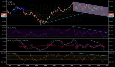 EURUSD: EURUSD- Medium/Long Term Short