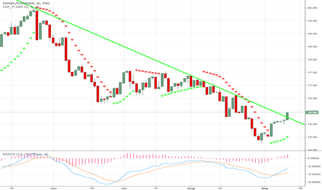USOIL/CUUUSD: Time for Oil to Outperform Metals, even the Shiny Copper Star