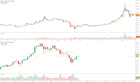 BTCUSD: The resemblance is striking