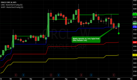 ORCL: Weekly Hammer at a Very Logical Level - Blue Indicator Line