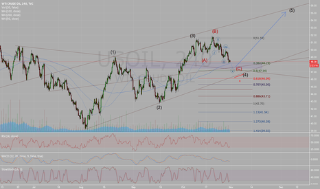 USOIL: Long Oil into 5th wave after corrective pattern completion