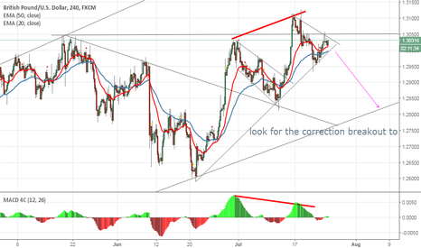 GBPUSD: Short upto the trend line described by arrow (MACD Divergence)