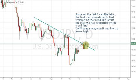 USDJPY: A turn back of USDJPY