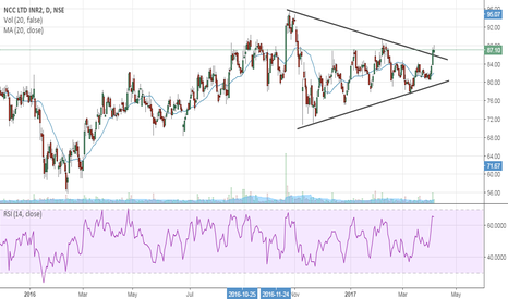 NCC: NCC- Symmetrical Triangle Breakout- Buy Setup