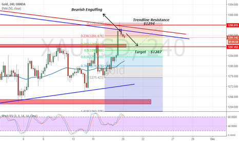 XAUUSD: Nov. 20 - Are You Up To Catch Retracement In Gold?