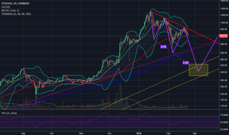 ETHUSD: The not so distant future of ETH from the eyes of a noob