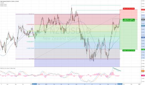 NZDUSD: NZDUSD short -  Trading in the range