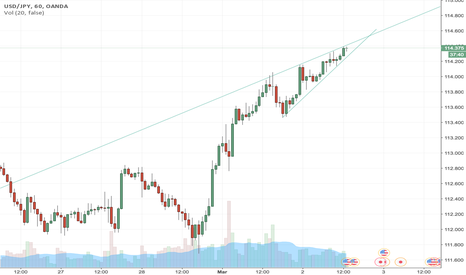 USDJPY: wedge formation here ....which way do you guys think we break ?