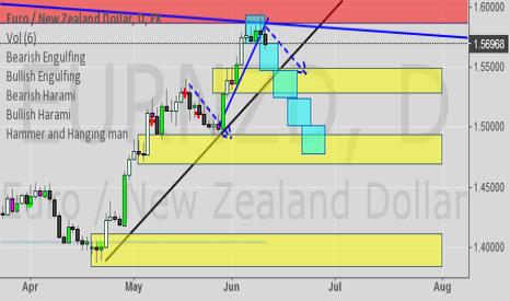 EURNZD: EUR/NZD - Short