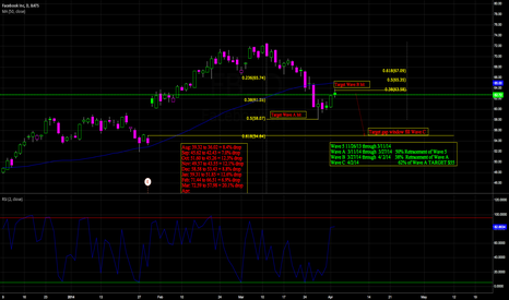FB: Wave count and Fib. levels
