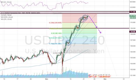 USDJPY: USD/JPY Short: Looking for pullback confirmaiton on 4H Heikin