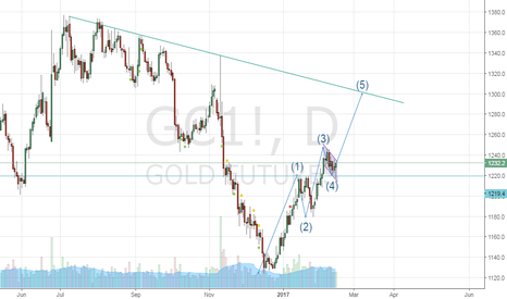 GC1!: Gold is forming Elliott Wave