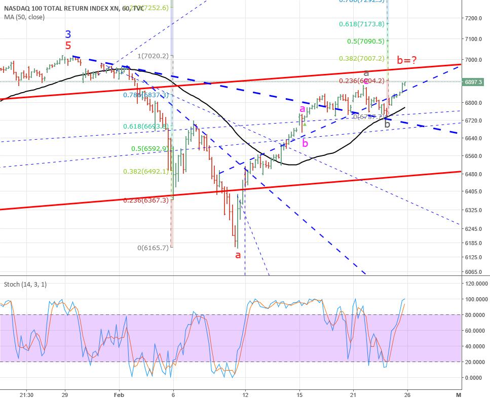 """NASDAQ sort of """"Extended V-Bottom""""?"""