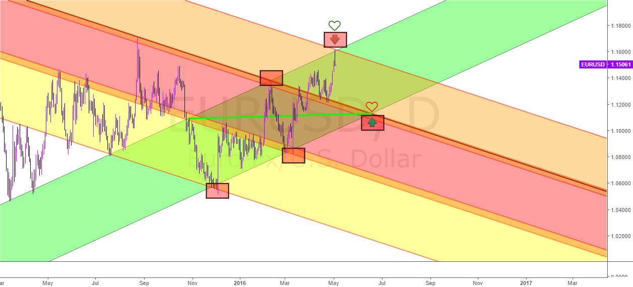 New analysis for EurUsd