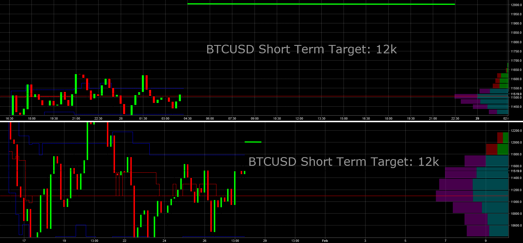 BTCUSD: Upmove likely to start in one hour