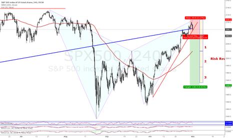 SPX500: SHORT @ S&P 500