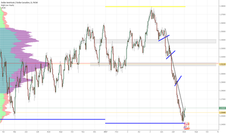 USDCAD: USD CAD formation d'un plus bas