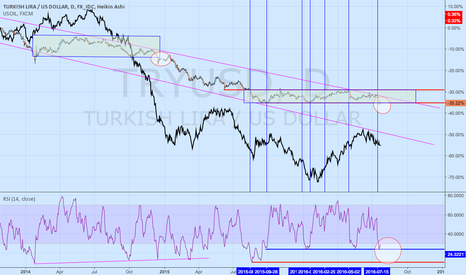 TRYUSD: TRYUSD there is just something about this pair