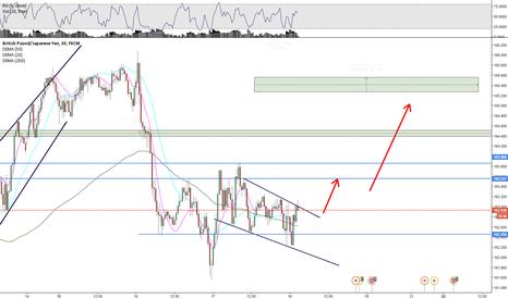 GBPJPY: GBP/JPY Short term analysis