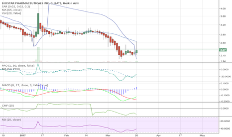BSPM: BSPM Bullish Swing