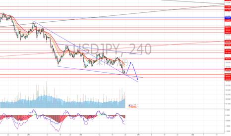 USDJPY: FOMC後に円高進行しましたが