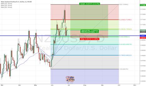 NZDUSD: NZD/USD - Longs now in play!